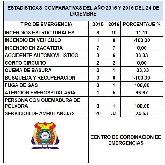 Comunicado del Centro de Coordinación de Emergencias de Honduras.