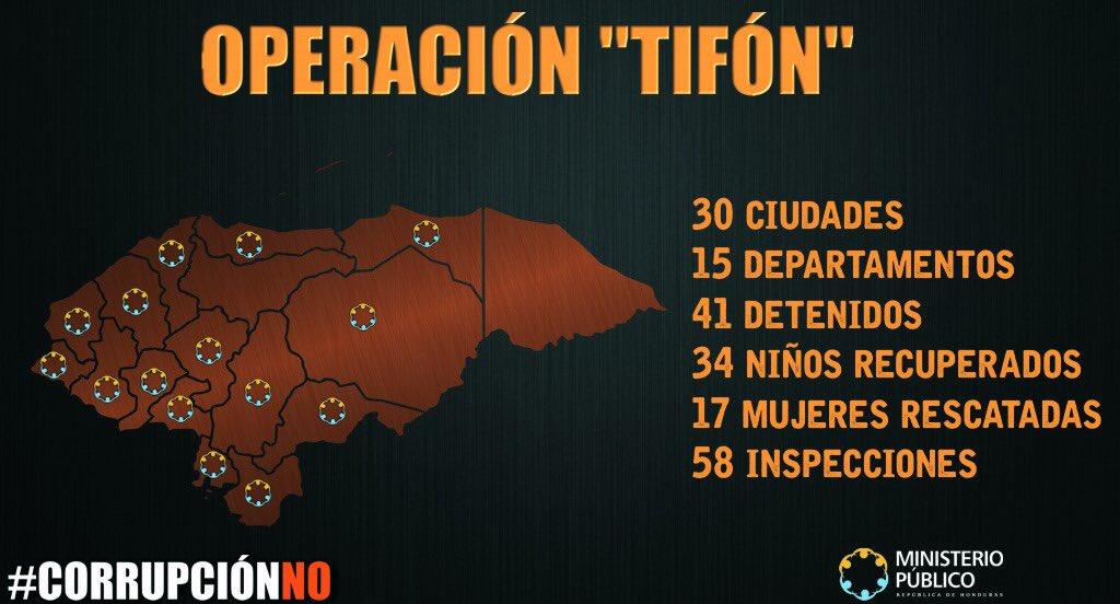 Resumen de la Operación Tifón en Honduras.