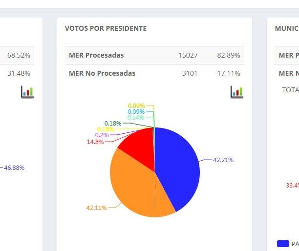 Cómputo 5:40 de la tarde: Juan Hernández supera por casi 3 mil votos a Nasralla