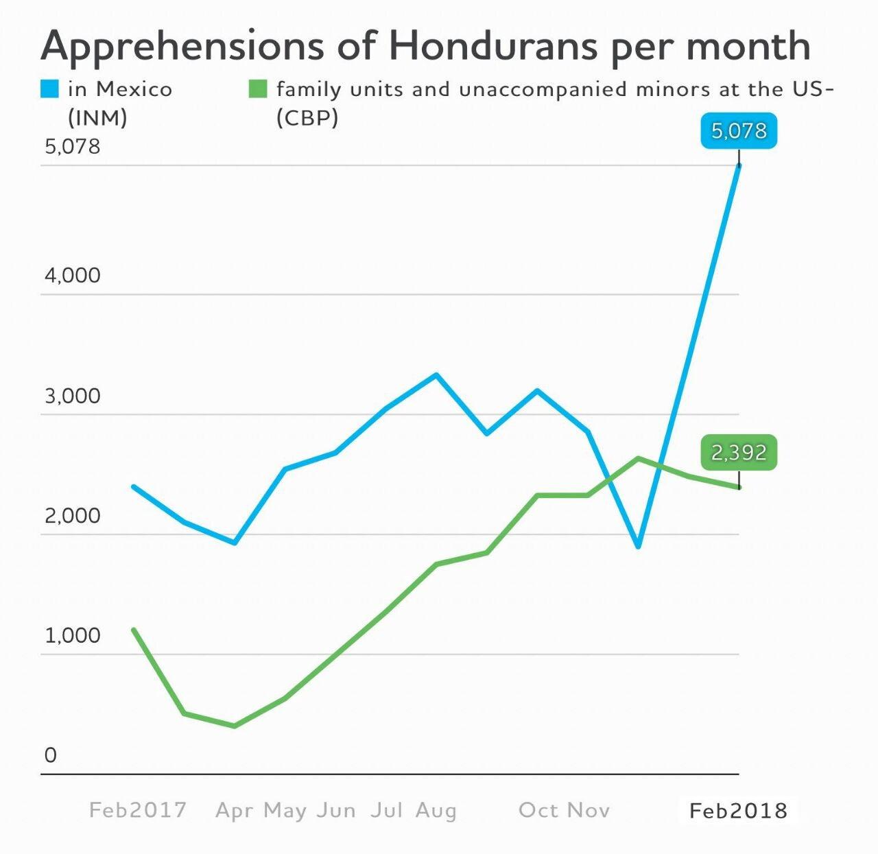 Aprehensiones de hondureños por mes.