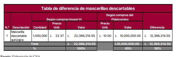 Fuente: CNA con datos del Portal de Transparencia de Secretaría de Finanzas (SEFIN).