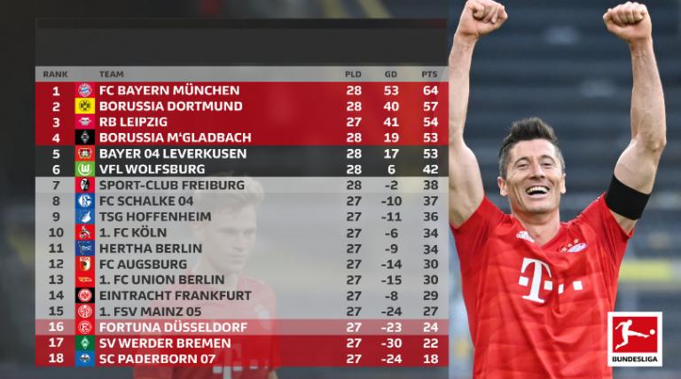 Tabla de posiciones Bundesliga a falta de 3 partidos en la Jornada 29