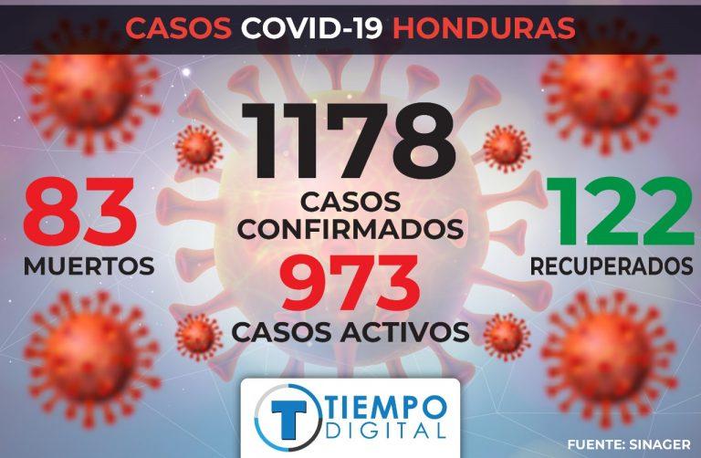 Sinager confirma 123 nuevos casos de Covid-19 en Honduras