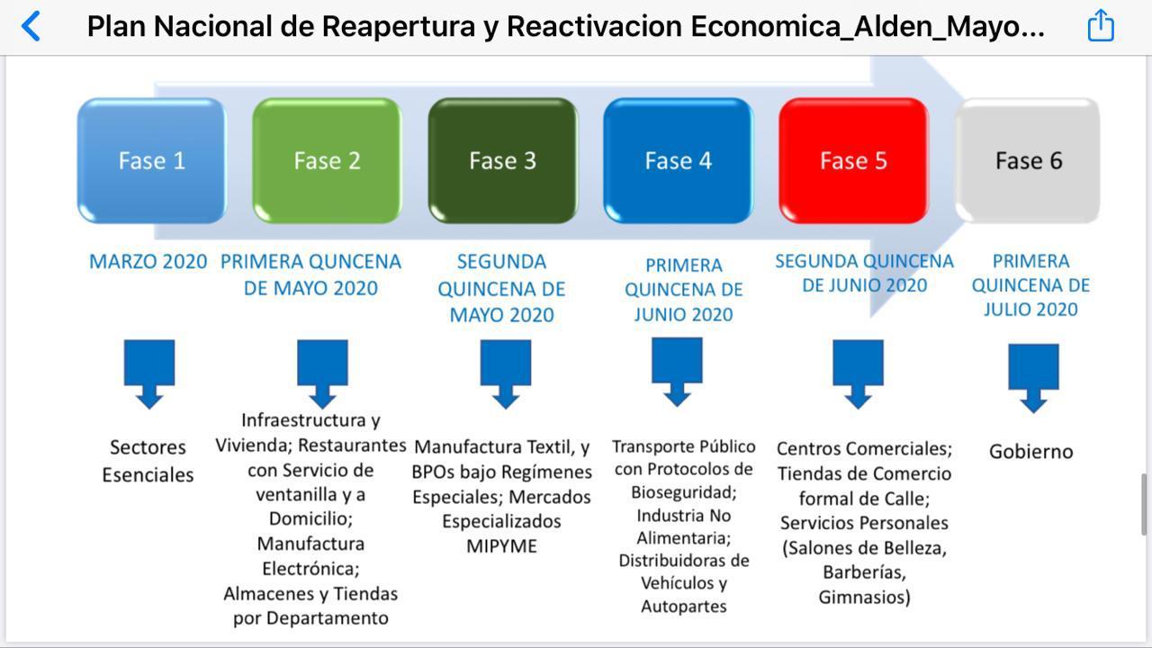 El Plan de Reactivación Económica de Honduras.