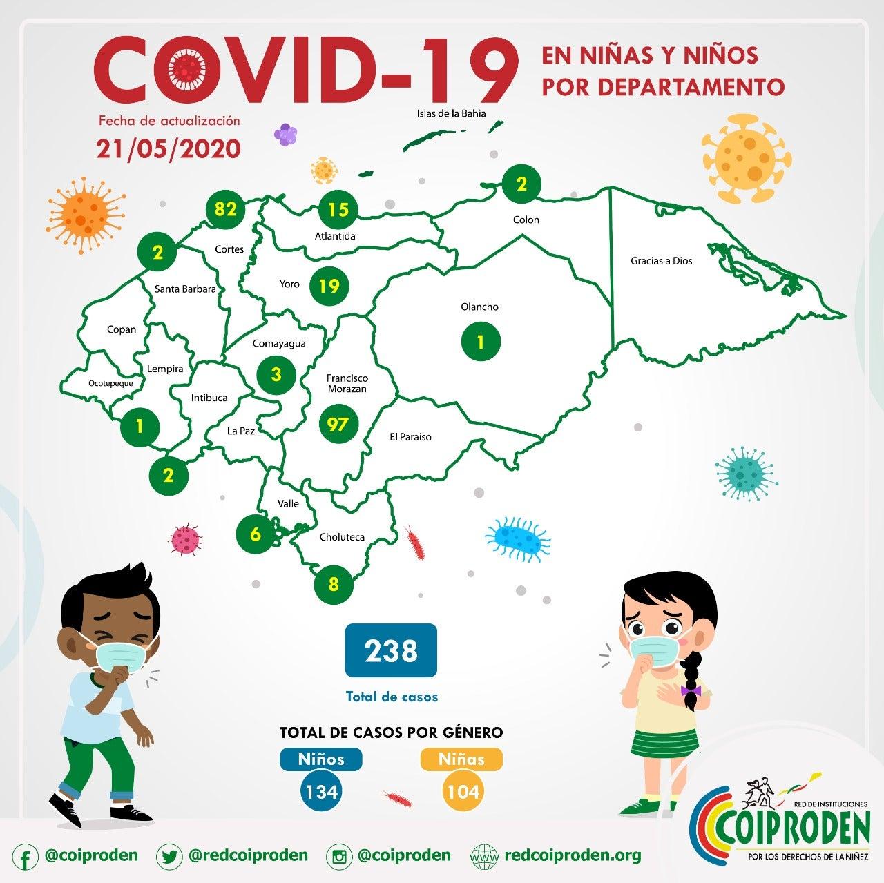 Cifras de contagio de niños por departamento.