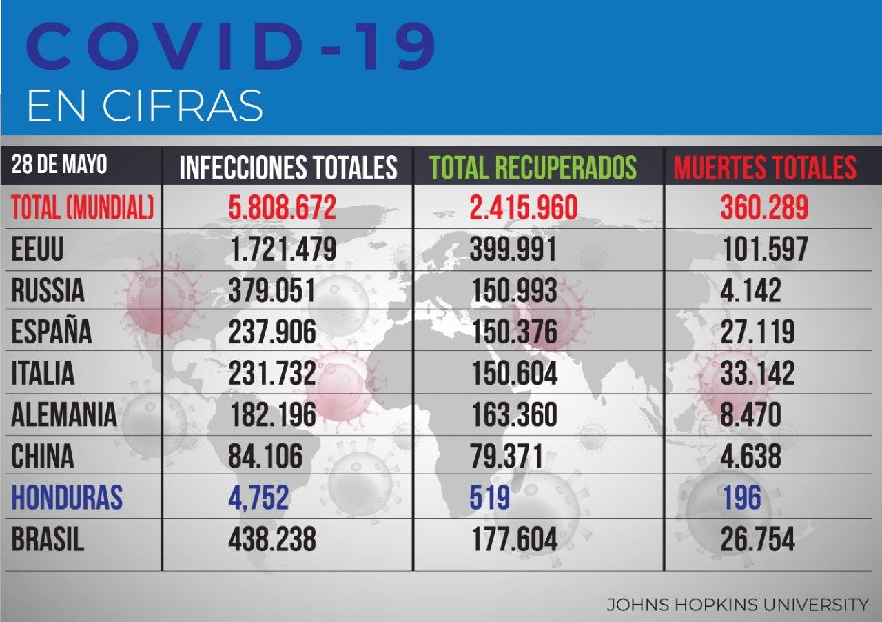 Cifras mundiales del coronavirus, actualizadas por la Universidad Jonhs Hopkins.
