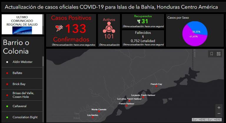 En Islas de la Bahía crean su propia plataforma de monitoreo de COVID-19