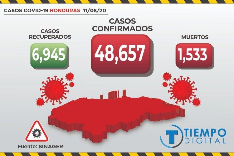 COVID-19: Sinager confirma 254 nuevos casos y 18 muertos