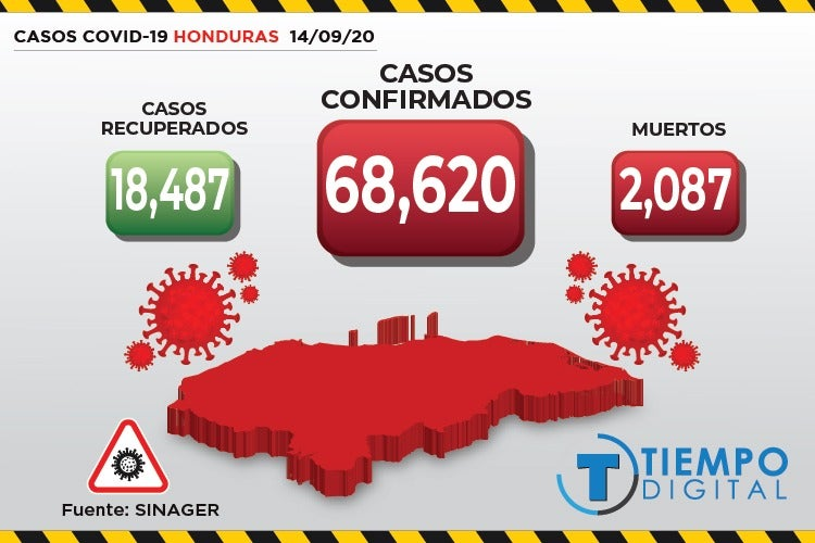COVID-19 en Honduras: Sinager confirma 831 nuevos casos y 8 muertos