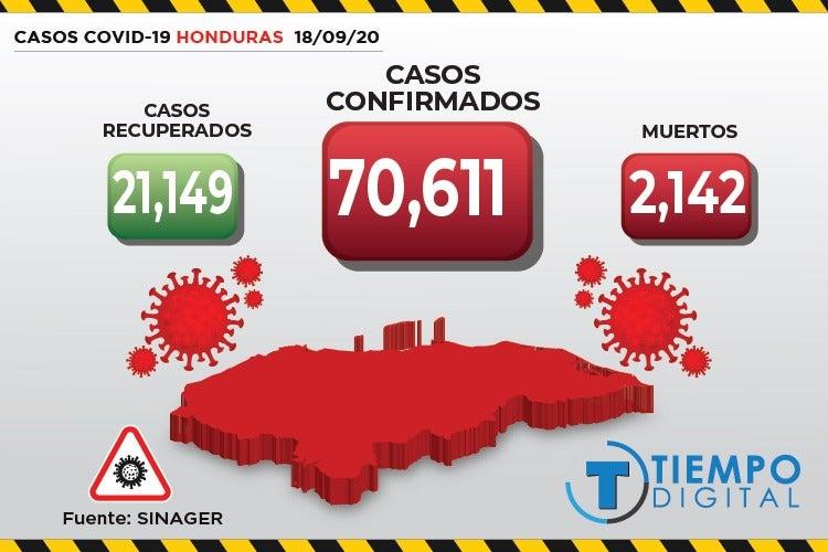 COVID-19: Sinager reporta 491 nuevos casos y 24 muertos en Honduras