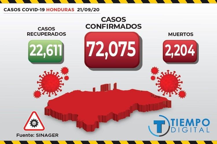 COVID-19 en Honduras: Sinager confirma 459 nuevos casos y 20 muertos