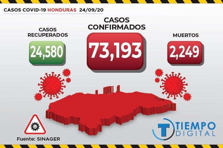 COVID-19 en Honduras: Sinager confirma 518 nuevos casos y 27 muertos