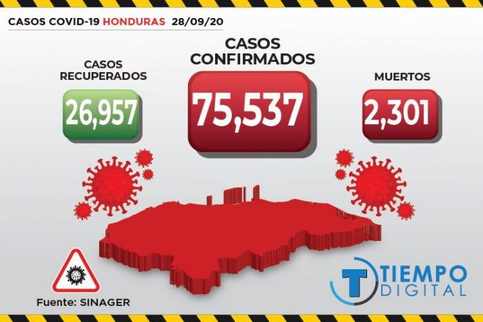 COVID-19 Honduras