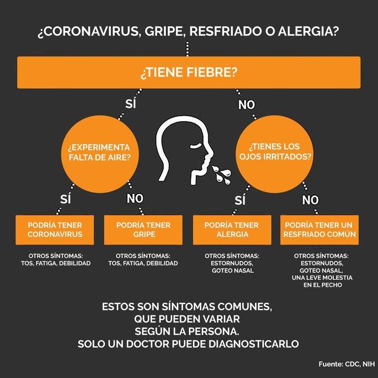 El cuadro fue elaborado por los Centros para el Control y la Prevención de Enfermedades (CDC, por sus siglas en inglés) de Estados Unidos.