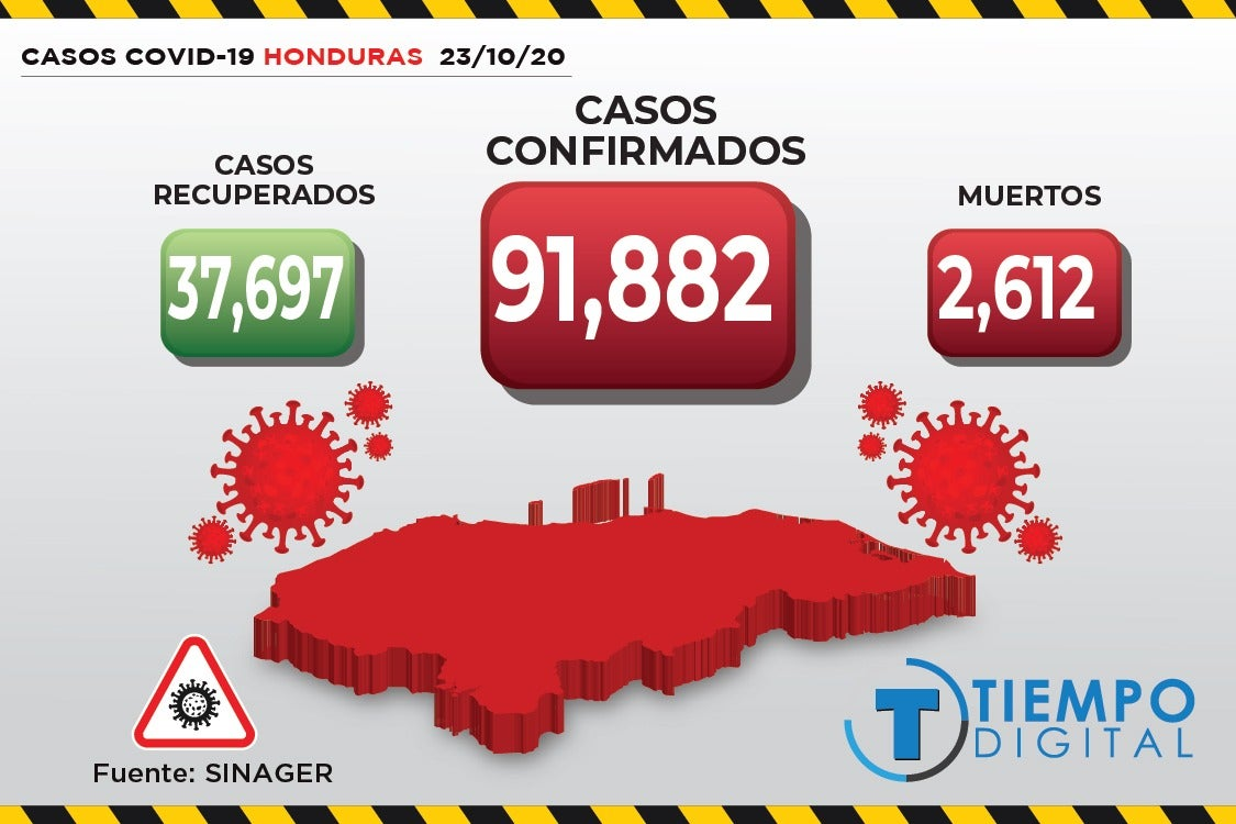 COVID-19 Honduras: SINAGER reporta 373 nuevos casos y 8 muertos
