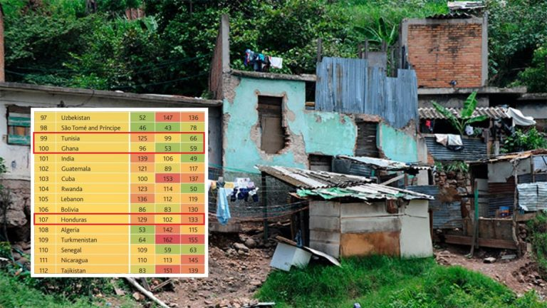 Índice de Prosperidad: Honduras, abajo de algunos países africanos y casi todos los de CA