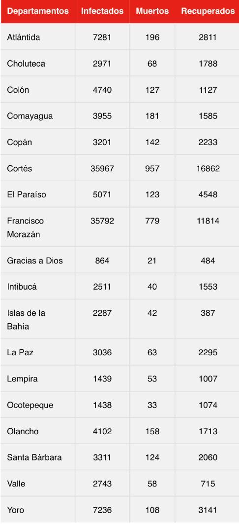 Cifras del coronavirus.