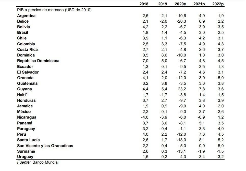 crecimiento económico de Honduras
