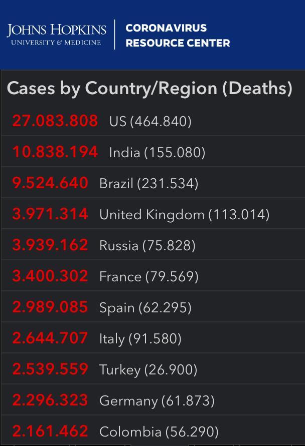 Cifras del coronavirus en el mundo. En rojo aparecen los casos positivos y en gris los fallecidos.