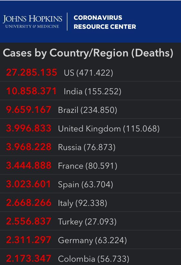 Cifras del coronavirus en el mundo. En rojo aparecen los contagios y en gris las muertes.
