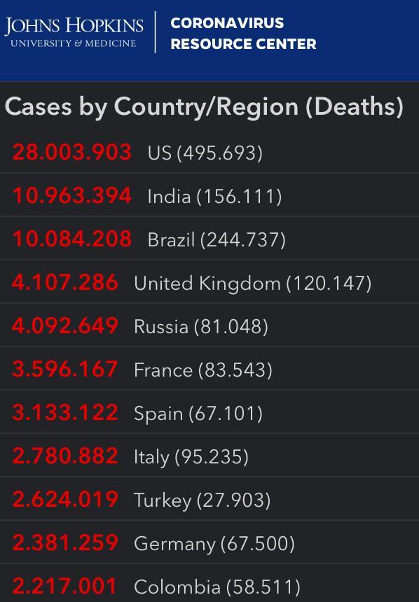 Cifras del coronavirus en países del mundo. En rojo aparecen los casos positivos, y en gris las muertes.