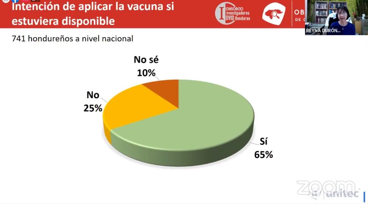 En el panel presentaron el gráfico de la intención de vacunarse, tomando una muestra de 741 hondureños.