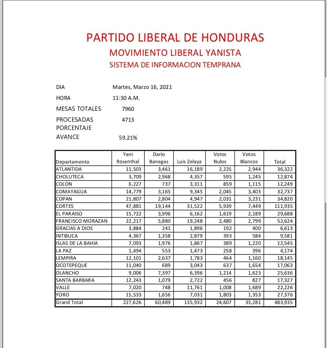 Datos obtenidos por el Movimiento Yanista.