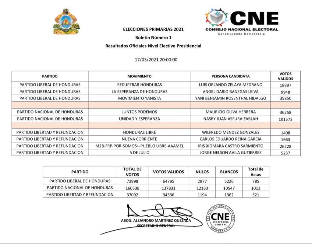 CNE resultados elecciones primarias