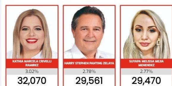 diputados más votados en cortés