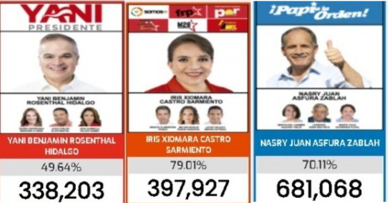 Con 100 % de carga electoral procesada, Yani, Xiomara y Asfura ganan elecciones