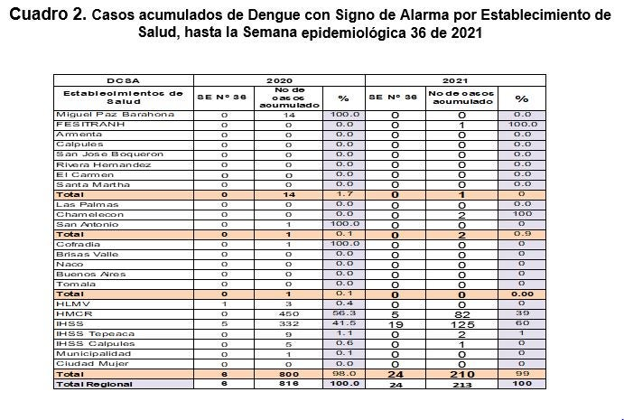 Detalles del dengue sin signos de alarma, según establecimiento de salud.